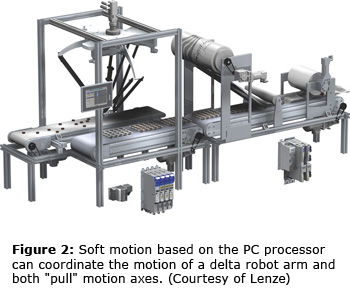 Figure 2: Soft motion based on the PC processor can coordinate the motion of a delta robot arm and both