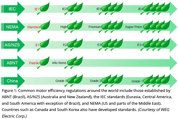 Figure 1: Common motor efficiency regulations around the world include those established by ABNT (Brazil), AS/NZS (Australia and New Zealand), the IEC standards (Eurasia, Central America, and South America with exception of Brazil), and NEMA (US and parts of the Middle East). Countries such as Canada and South Korea also have developed standards. (Courtesy of WEG Electric Corp.)