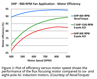 Figure 2: Plot of efficiency versus motor speed shows the performance of the flux focusing motor compared to six- and eight-pole AC induction motors. (Courtesy of NovaTorque)
