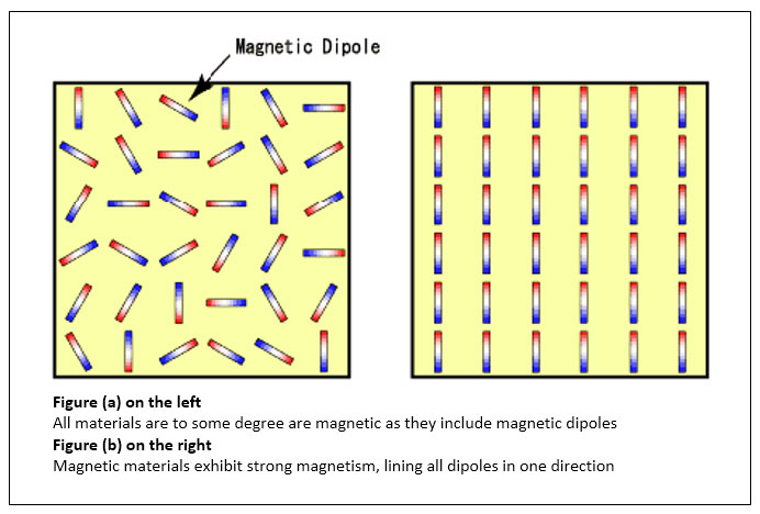 Figure (a) on the left - All materials to some degree are magnetic as they include magnetic dipoles. Figure (b) on the right - Magnetic materials exhibit strong magnetism, lining all dipoles in one direction.