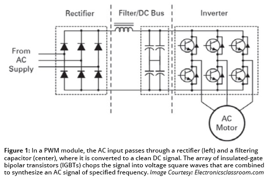 Figure 1: In a PWM module, the AC input passes through a rectifier (left) and a filtering capacitor (center), where it is converted to a clean DC signal. The array of insulated-gate bipolar transistors (IGBTs) chops the signal into voltage square waves that are combined to synthesize an AC signal of specified frequency. Image Courtesy: Electronicclassroom.com