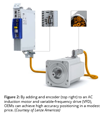 Figure 2: By adding and encoder (top right) to an AC induction motor and variable-frequency drive (VFD), OEMs can achieve high accuracy positioning in a modest price. (Courtesy of Lenze Americas)