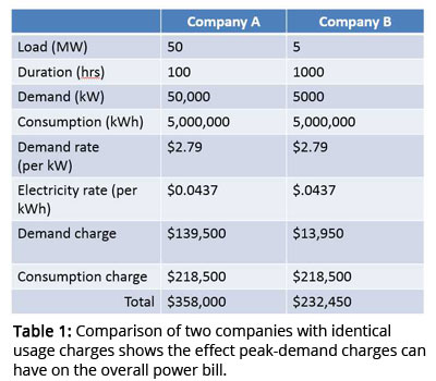 Table 1: Comparison of two companies with identical usage charges shows the effect peak-demand charges can have on the overall power bill.