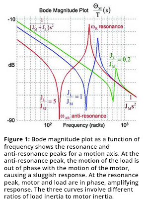 Figure 1: Bode magnitude plot as a function of frequency shows the resonance and anti-resonance peaks for a motion axis. At the anti-resonance peak, the motion of the load is out of phase with the motion of the motor, causing a sluggish response. At the resonance peak, motor and load are in phase, amplifying response. The three curves involve different ratios of load inertia to motor inertia.