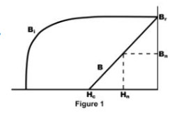 Figure 1 - Bn and Hn on the magnet's normal operating curve