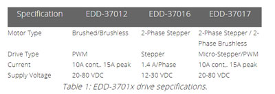 EDD-3702x drive specifications