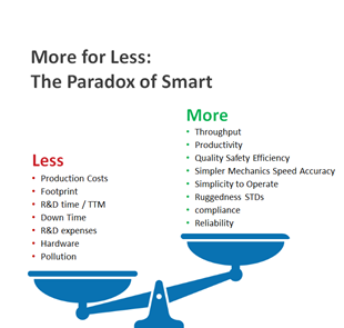 The Paradox of Smart Manufacturing. Achieveing more for less.