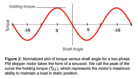 Figure 2: Normalized plot of torque versus shaft angle for a two-phase PM stepper motor takes the form of a sinusoid. We call the peak of the curve the holding torque (?h1), which represents the motor's maximum ability to maintain a load in static position.