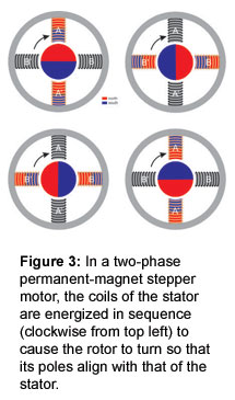 Figure 3: In a two-phase permanent-magnet stepper motor, the coils of the stator are energized in sequence (clockwise from top left) to cause the rotor to turn so that its poles align with that of the stator.
