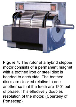 Figure 4: The rotor of a hybrid stepper motor consists of a permanent magnet with a toothed iron or steel disc is bonded to each side. The toothed discs are clocked relative to one another so that the teeth are 180° out of phase. This effectively doubles resolution of the motor. (Courtesy of Portescap)