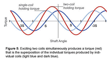 Figure 5: Exciting two coils simultaneously produces a torque (red) that is the superposition of the individual torques produced by individual coils (light blue and dark blue).