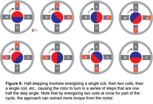 Figure 6: Half-stepping involves energizing a single coil, then two coils, then a single coil, etc., causing the rotor to turn in a series of steps that are one half the step angle. Note that by energizing two coils at once for part of the cycle, the approach can extract more torque from the motor.