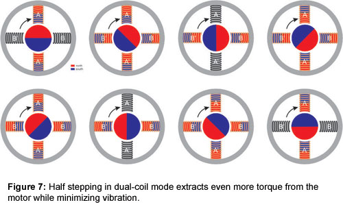 Figure 7: Half stepping in dual-coil mode extracts even more torque from the motor while minimizing vibration.