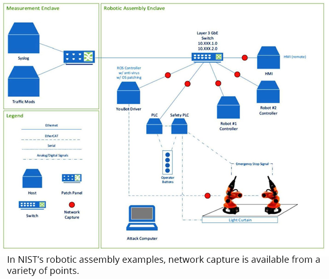 In NIST's robotic assembly examples, network capture is available from a variety of points.
