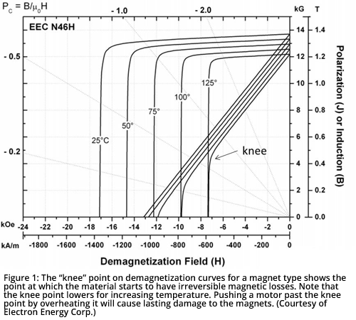 "Figure 1: The ""knee"" point on demagnetization curves for a magnet type shows the point at which the material starts to have irreversible magnetic losses. Note that the knee point lowers for increasing temperature. Pushing a motor past the knee point by overheating it will cause lasting damage to the magnets. (Courtesy of Electron Energy Corp.)"