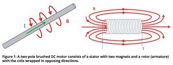 Figure 1: A two-pole brushed DC motor consists of a stator with two magnets and a rotor (armature) with the coils wrapped in opposing directions.