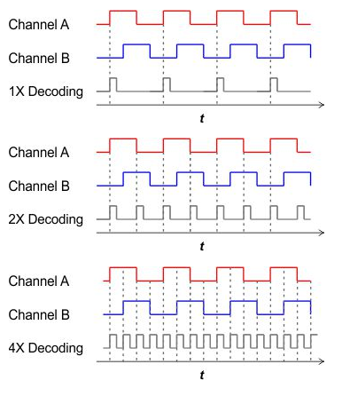 Triggering on the rising edge of channel A (top) gives a resolution equal to the PPR of the disc. Triggering on the rising and falling edges of channel A (middle) doubles the resolution. Triggering on the rising and falling edges of both channels (bottom) increases resolution of the disc PPR by a factor of four.
