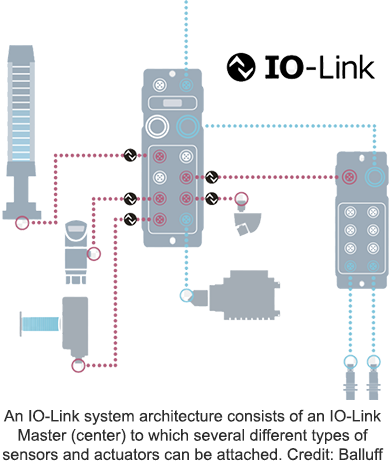 An IO-Link system architecture consists of an IO-Link Master (center) to which several different types of sensors and actuators can be attached. Credit: Balluff Inc.