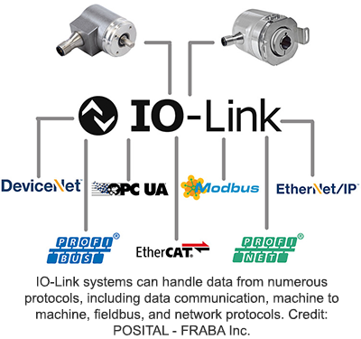 IO-Link systems can handle data from numerous protocols, including data communication, machine to machine, fieldbus, and network protocols. Credit: POSITAL - FRABA Inc.
