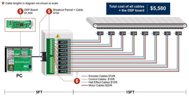 Total cost of all cables + the DSP board