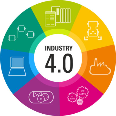 Key Design Principles of Industry 4.0