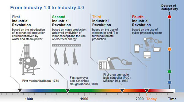 From Industry 1.0 to Industry 4.0