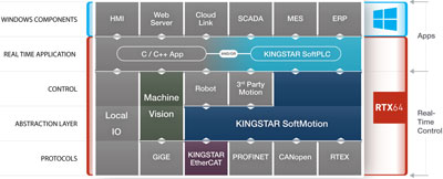 KINGSTAR's all-software approach sets it apart from other machine control solutions.