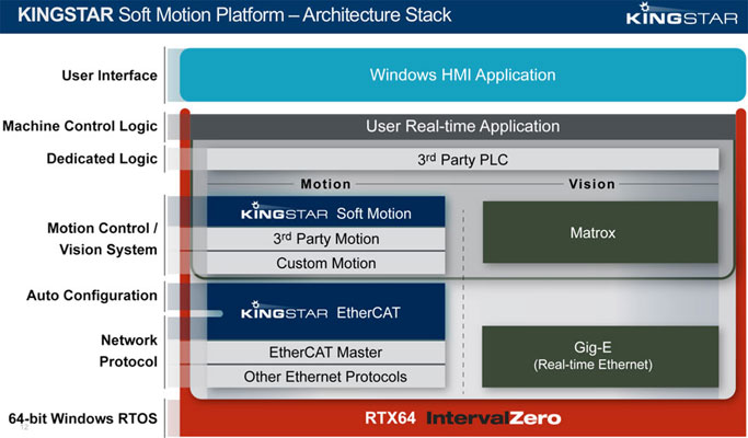 KINGSTAR Soft Motion Platform - Architecture Stack