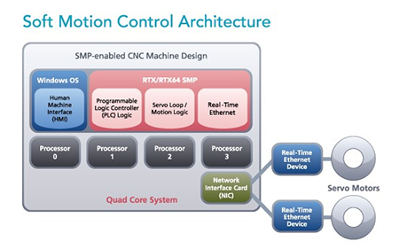 Soft Motion Control Architecture