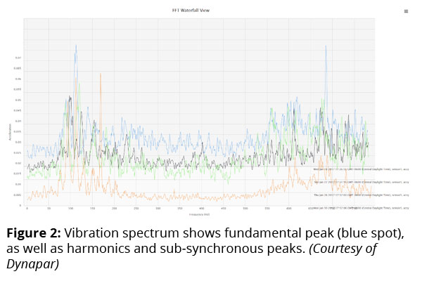 Figure 2: Vibration spectrum shows fundamental peak (blue spot), as well as harmonics and sub-synchronous peaks. (Courtesy of Dynapar)