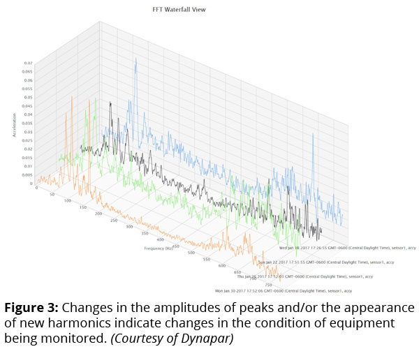 Figure 3: Changes in the amplitudes of peaks and/or the appearance of new harmonics indicate changes in the condition of equipment being monitored. (Courtesy of Dynapar)
