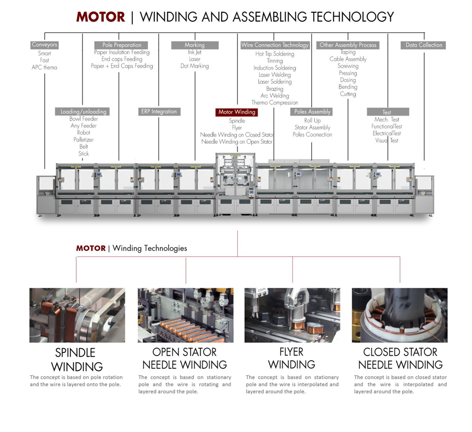 Motor - Winding and Assemblying Technology Flow Chart