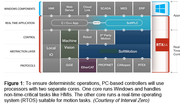 Figure 1: To ensure deterministic operations, PC-based controllers will use processors with two separate cores. One core runs Windows and handles non-time-critical tasks like HMIs. The other core runs a real-time operating system (RTOS) suitable for motion tasks. (Courtesy of Interval Zero)