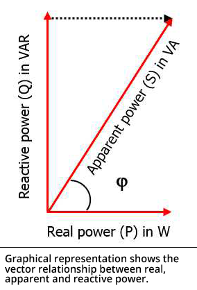 Graphical representation shows the vector relationship between real, apparent and reactive power.