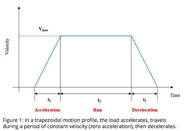 Figure 1: In a trapezoidal motion profile, the load accelerates, travels during a period of constant velocity (zero acceleration), then decelerates.