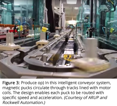 Produce op) In this intelligent conveyor system, magnetic pucks circulate through tracks lined with motor coils. The design enables each puck to be routed with specific speed and acceleration. (Courtesy of ARUP and Rockwell Automation.)