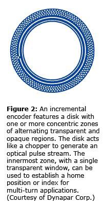 Understanding Optical Encoders (Part I of II)