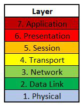 Layer: 7 - Application; 6 - Presentation; 5 - Session; 4 - Transport; 3 - Network; 2 - Data Link; 1 - Physycial