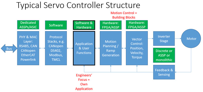 Fig. 1 Motion control embedded in a typical servo controller architecture