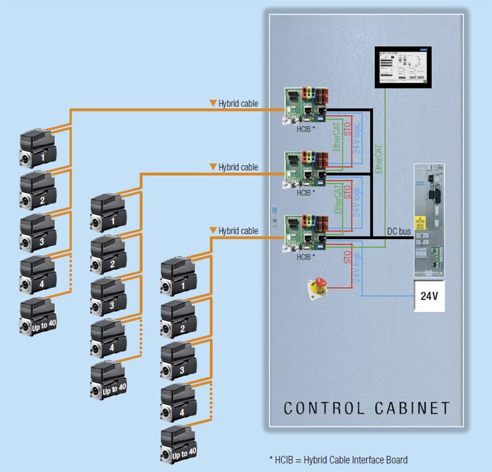 Integrated servo motor drive ihxt 150 to 390 watts amk for Integrated servo motor and drive