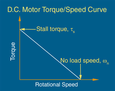 Although speed and torque are independent requirements in many applications, typically when the torque increases the speed will decrease – if the voltage stays the same. This connection is based on the slope of the speed/torque curve (called the speed/torque gradient), calculated using the formula below and shown in the sample curve shown here.   Torque = {power [kw] • 30,000} / ? • rotational speed [rpm]