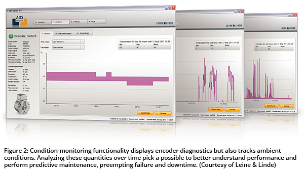 Figure 2: Condition-monitoring functionality displays encoder diagnostics but also tracks ambient conditions. Analyzing these quantities over time pick a possible to better understand performance and perform predictive maintenance, preempting failure and downtime. (Courtesy of Leine & Linde)