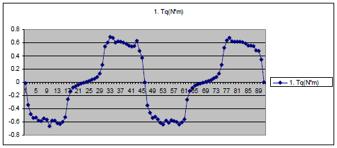 Fig 6a Over a rotor rotation of 180 degrees (#1 to # 90) there are two negative torque ranges (generator mode) and two positive torque ranges (motor mode) for the 4 salient pole rotor.