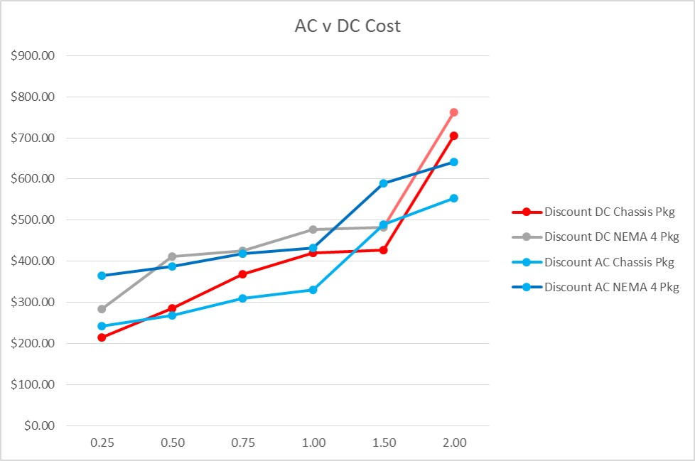 AC OR DC DRIVE – WHICH IS BEST FOR SMALL MOTO
