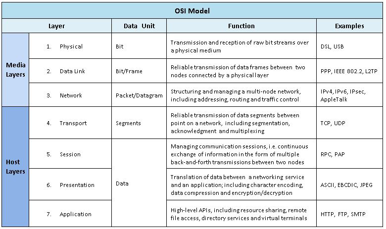 seven cellular layers about osi