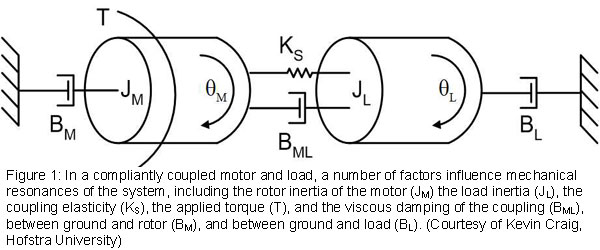 Figure 1: In a compliantly coupled motor and load, a number of factors influence mechanical resonances of the system, including the rotor inertia of the motor (JM) the load inertia (JL), the coupling elasticity (KS), the applied torque (T), and the viscous damping of the coupling (BML), between ground and rotor (BM), and between ground and load (BL). (Courtesy of Kevin Craig, Hofstra University)