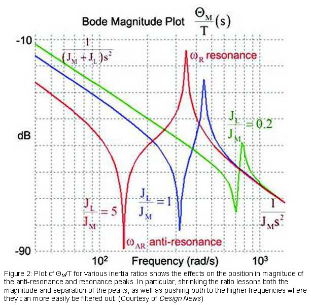 Figure 2: Plot of ?M/T for various inertia ratios shows the effects on the position in magnitude of the anti-resonance and resonance peaks. In particular, shrinking the ratio lessons both the magnitude and separation of the peaks, as well as pushing both to the higher frequencies where they can more easily be filtered out. (Courtesy of Design News)