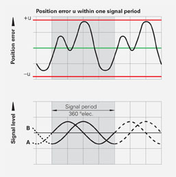 Position error within one signal period