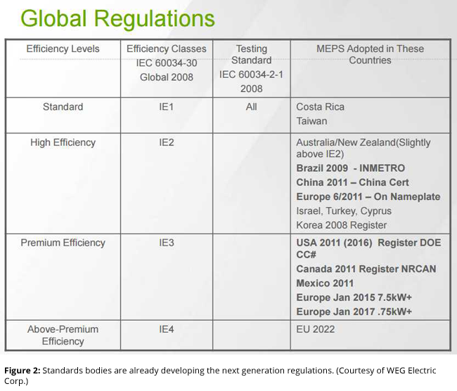 Standards bodies are already developing the next generation regulations. (Courtesy of WEG Electric Corp.)