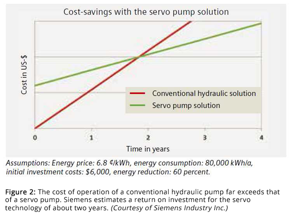 Figure 2: The cost of operation of a conventional hydraulic pump far exceeds that of a servo pump. Siemens estimates a return on investment for the servo technology of about two years. (Courtesy of Siemens Industry Inc.)
